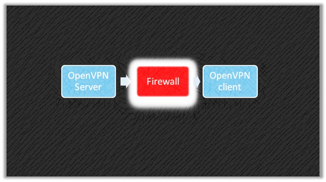 Bypass VPN Blocks Using the Power of Obfuscation