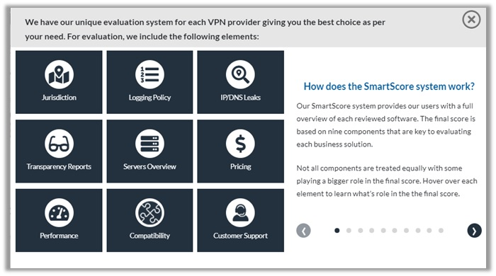 BestVPN.co's 9-Components Smart Scoring