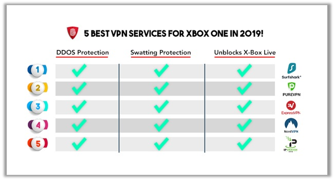 VPN for Xbox One