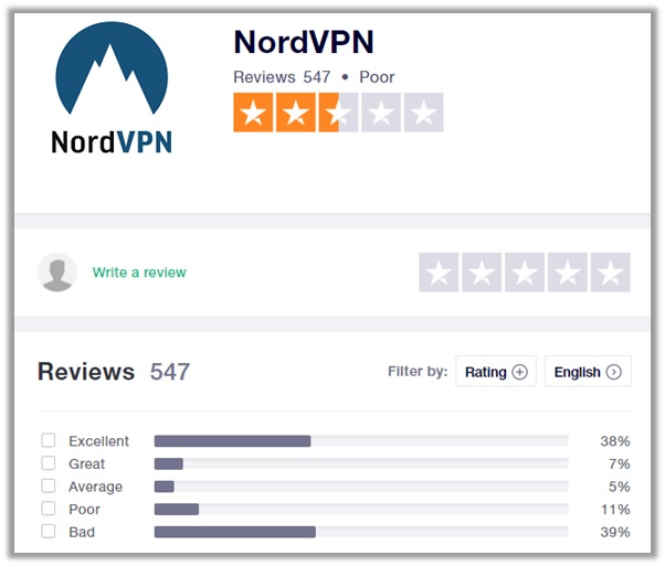 NordVPN Trustpilot Ratings